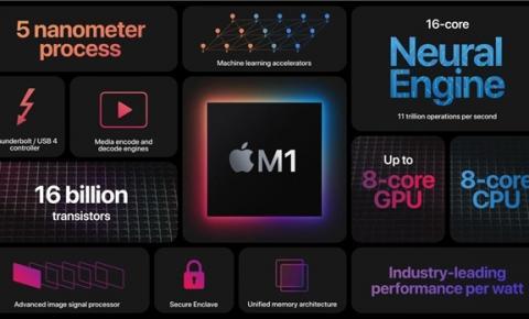 Os detalhes dos novos MacBooks e o novo chip próprio da Apple